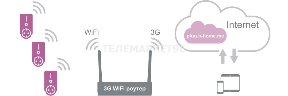 WiFi Socket BePlug-15
